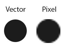 beeldkwaliteit: vector versus pixel